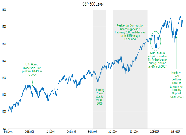 S&P 500 Index August 2003 to August 2007