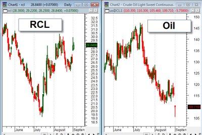 RCL Chart